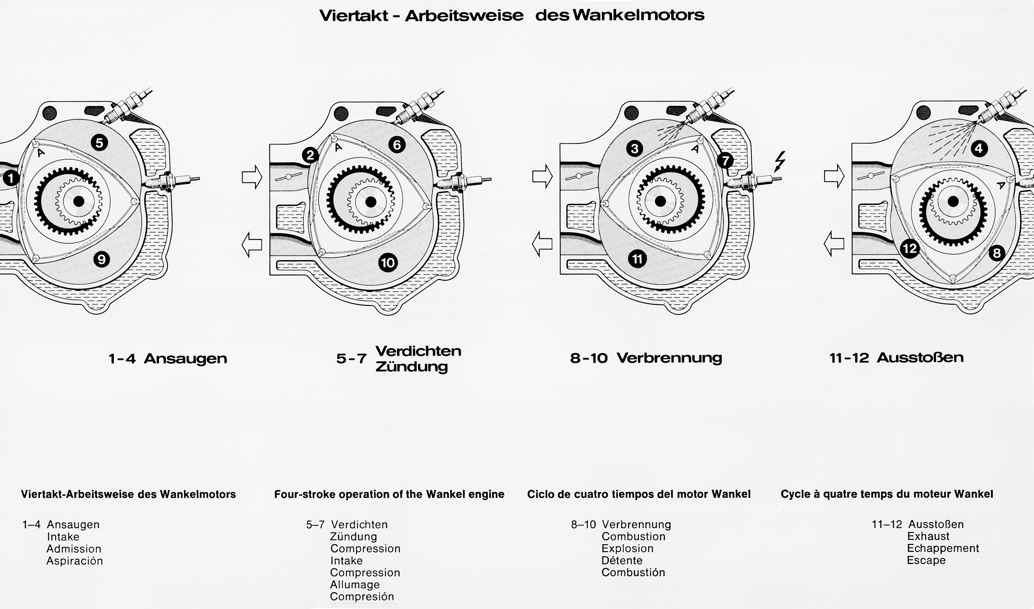 Caption orig.: Viertakt-Arbeitsweise des 4-Scheiben- Wankelmotors vom Typ Mercedes-Benz C 111/II