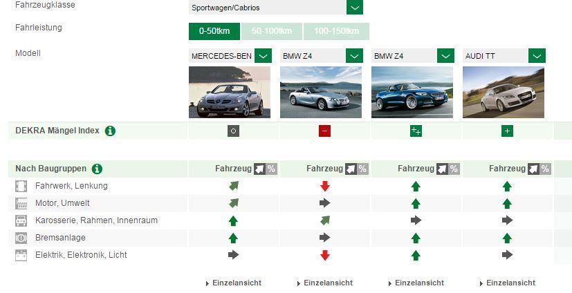 Der Mercedes-SLK R171 im Gebrauchtwagenvergleich (Bild: Dekra)