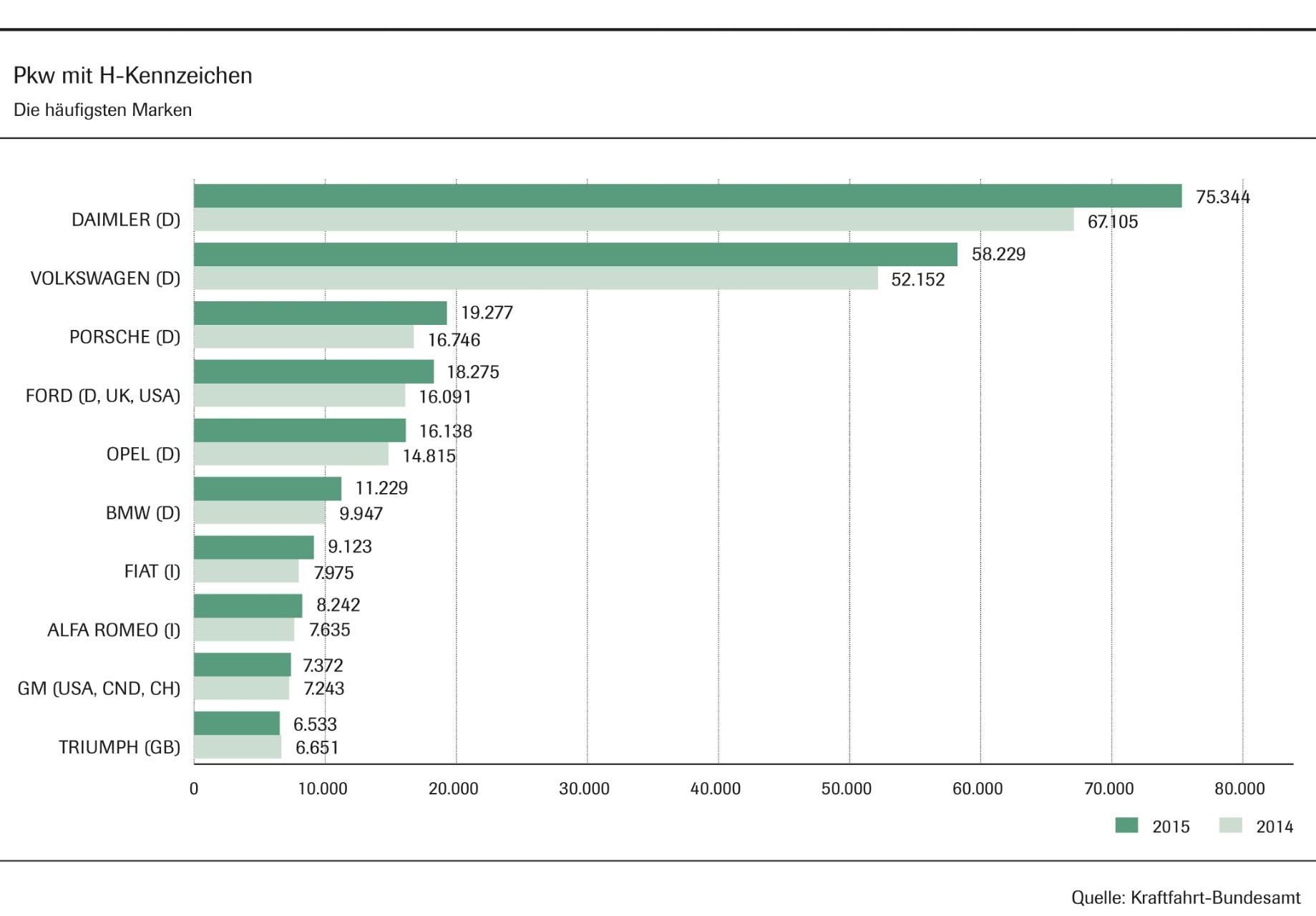 PKW mit H-Kennzeichen - die häufigsten Marken (Grafik: VDA/Kraftfahrt Bundesamt)