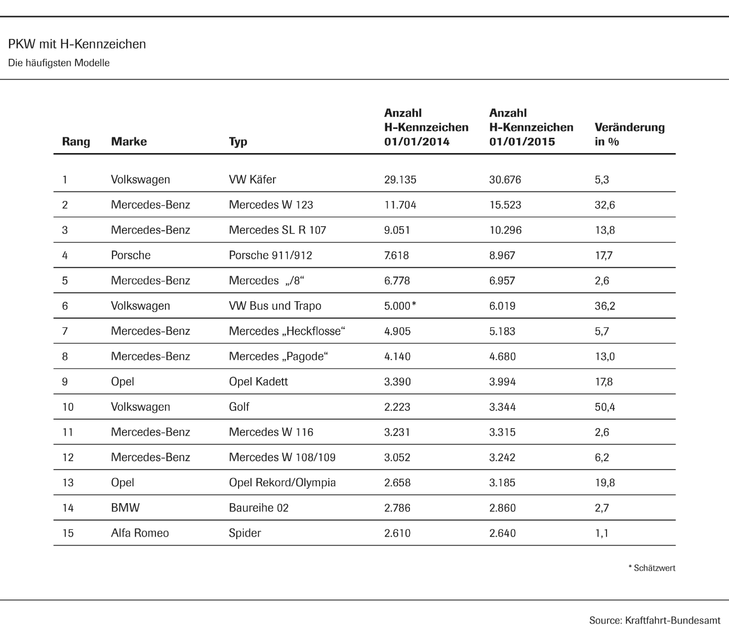 PKW mit H-Kennzeichen - die häufigsten Modelle (Grafik: VDA/Kraftfahrt Bundesamt)