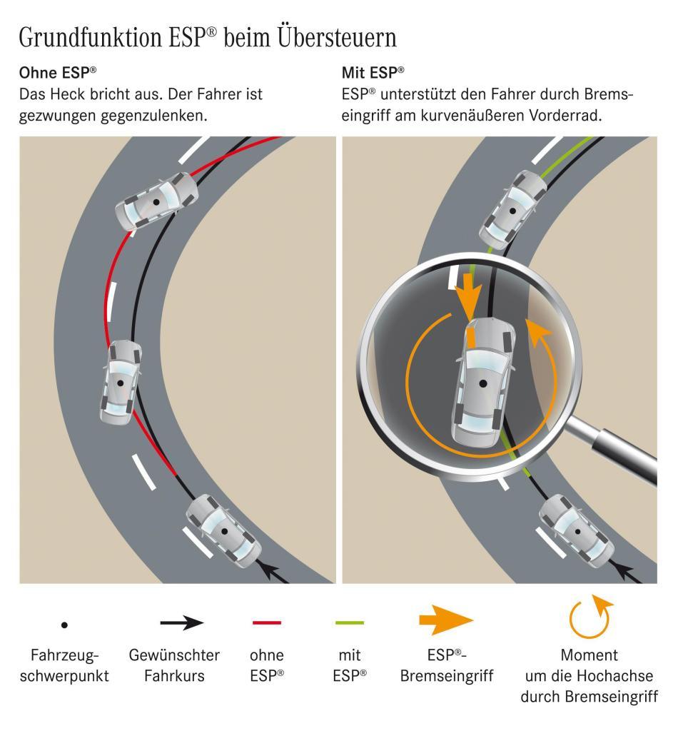 Grundfunktion ESP beim Übersteuern (Bild: Daimler AG)