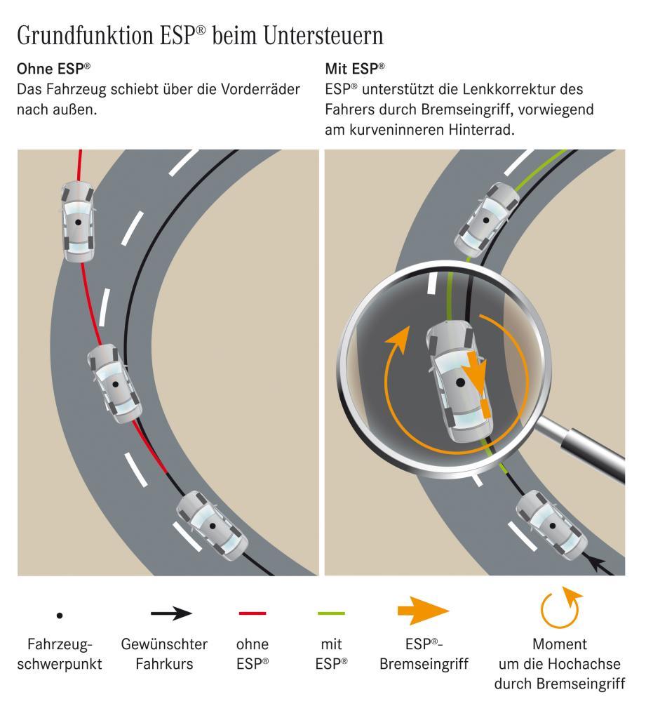 Grundfunktion ESP beim Untersteuern (Bild: Daimler AG)