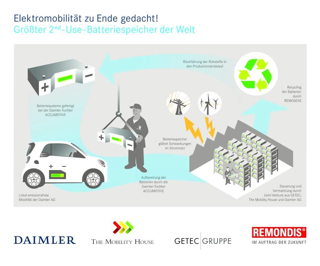 Batterien aus Elektromobilität bekommen ein zweites Leben als Energiespeicher (Bild: Daimler AG)