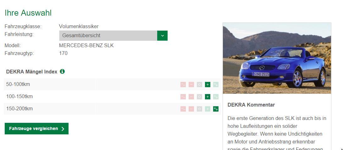 Der SLK R170 schneidet gut ab im DEKRA Gebrauchtwagenreport 2015 (Bild: Screenshot Gebrauchtwagenreport/Dekra)