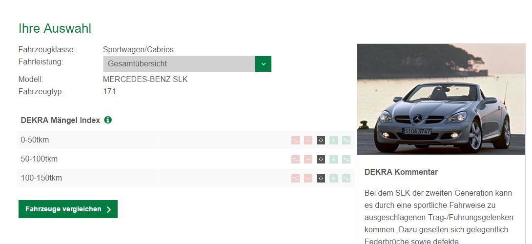 Der SLK R171 kommt nur auf durchschnittliche Werte im DEKRA Gebrauchtwagenreport 2015 (Bild: Screenshot Gebrauchtwagenreport/Dekra)