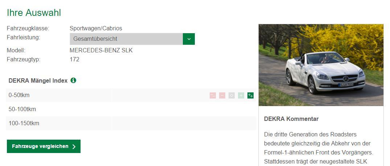 Der SLK R172 schneidet sehr gut ab im DEKRA Gebrauchtwagenreport 2015 (Bild: Screenshot Gebrauchtwagenreport/Dekra)