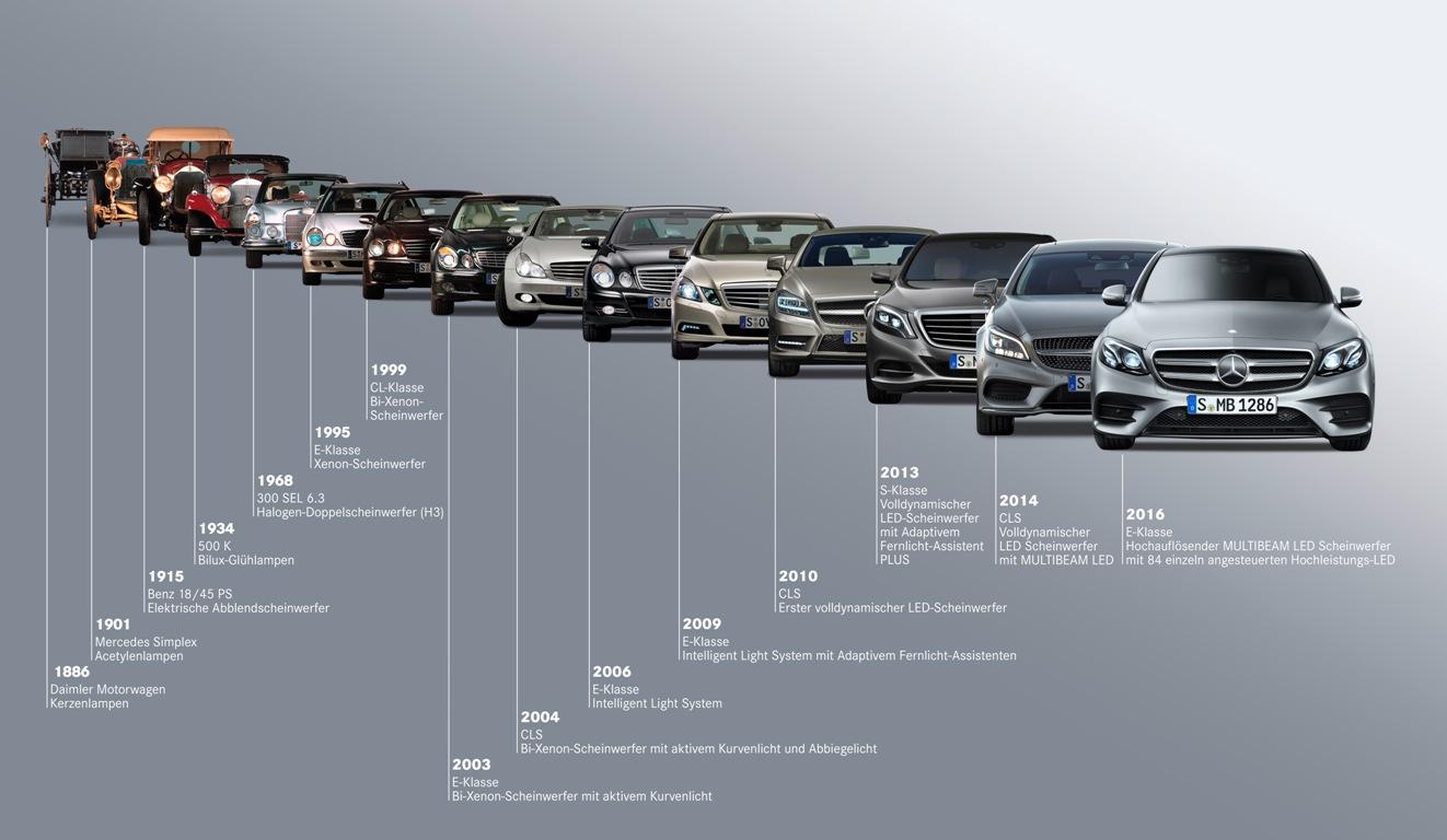 Geschichte der Friontscheinwerfer - in den letzten Jahren eine rasante Verbesserung (Bild. Daimler AG)