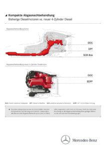 Neue Diesel- und Ottomotoren bei Mercedes-Benz ((Bild: Daimler AG)