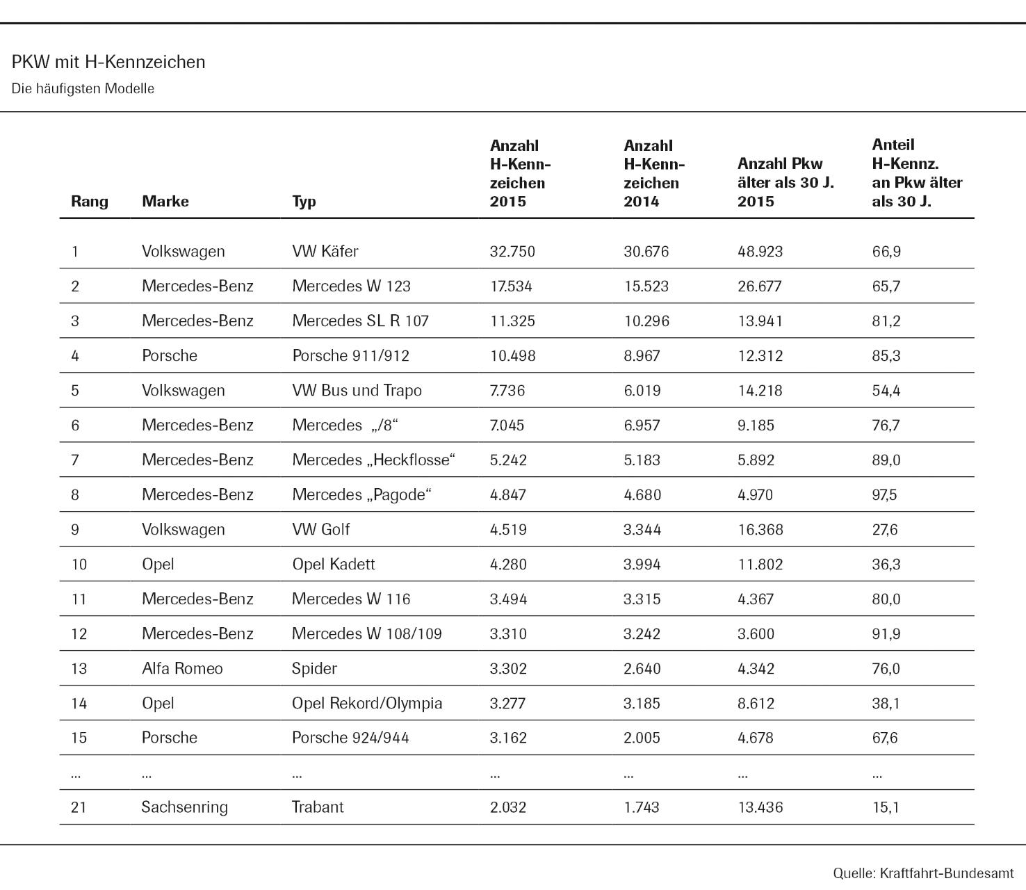 Die beliebtesten Oldtimer in Deutschland (Grafik: VDA, Verband der Automobilindustrie)